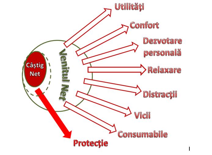 Castig net 3